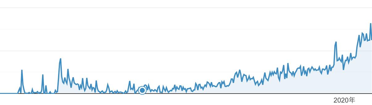 Webおかんの集客サポート アナリティクスの解析